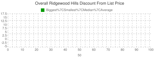 Overall+Ridgewood+Hills+Discount+From+List+Price